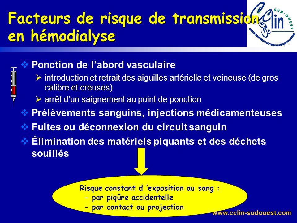 www.cclin-sudouest.com Risque infectieux pour le personnel : AES « On définit comme accident avec exposition au sang (AES) tout contact percutané (piq