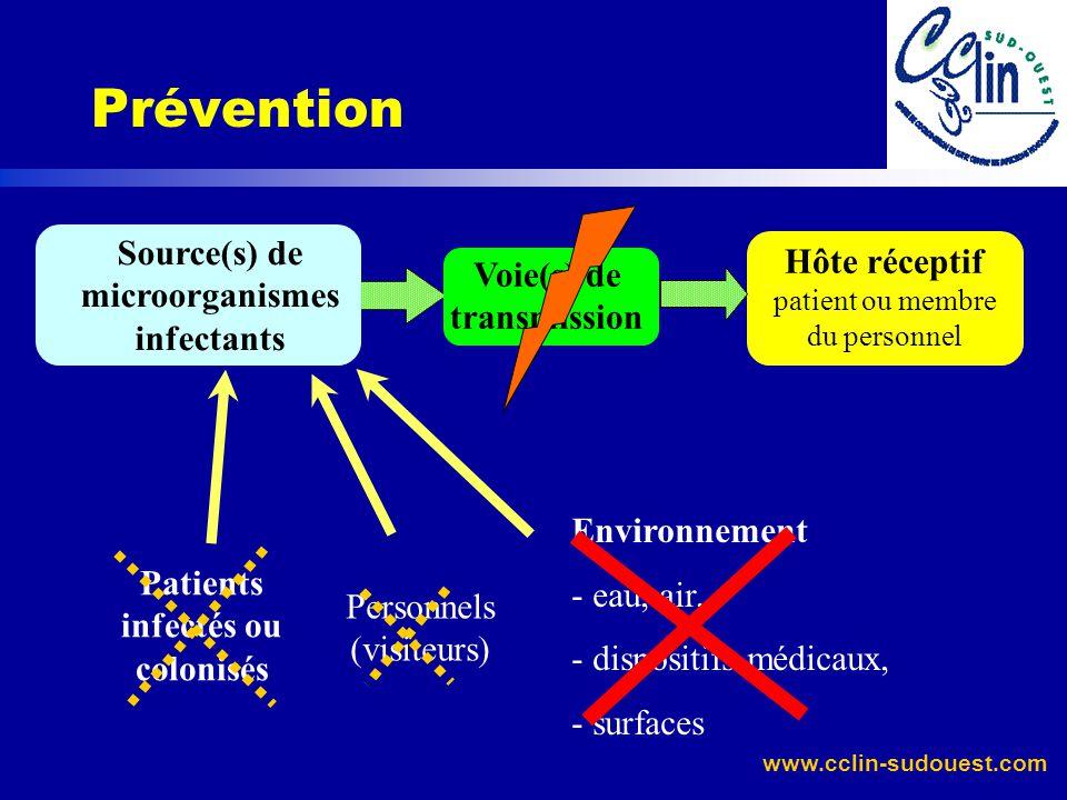 www.cclin-sudouest.com Source(s) de microorganismes infectants Voie(s) de transmission Hôte réceptif patient ou membre du personnel Patients infectés ou colonisés Personnels (visiteurs) Environnement - eau, air, - dispositifs médicaux, - surfaces Prévention