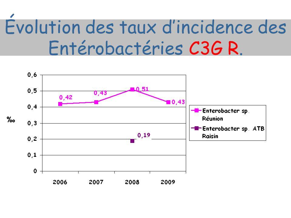 Évolution des taux dincidence des Entérobactéries C3G R.