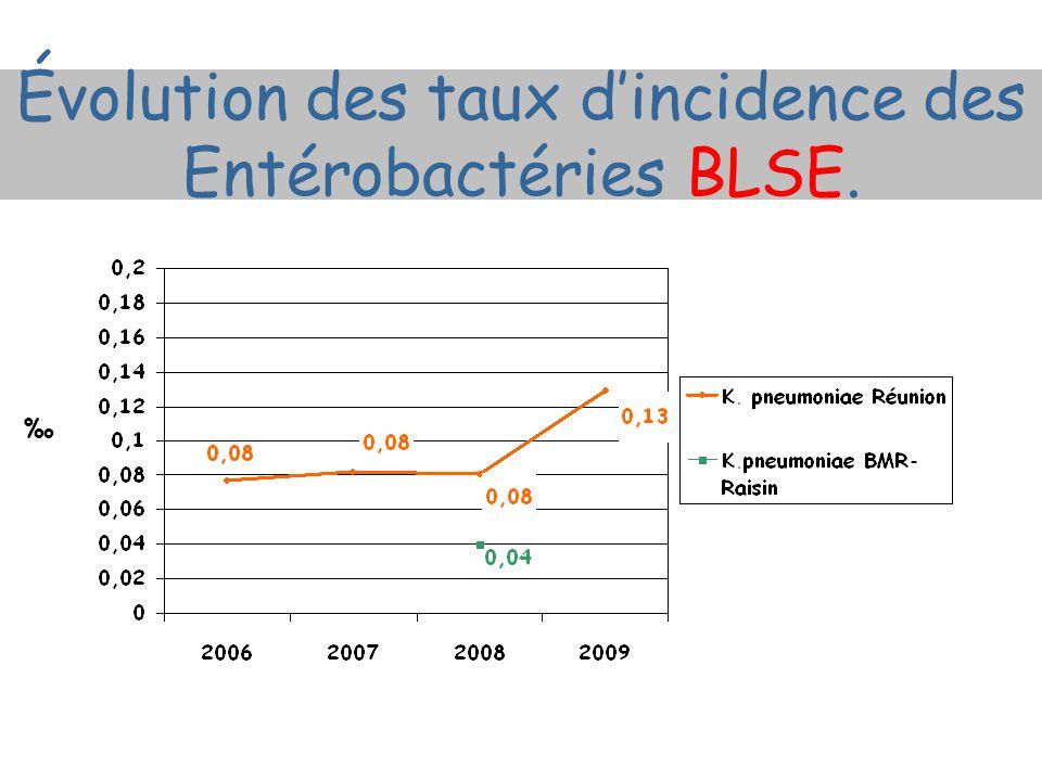 Évolution des taux dincidence des Entérobactéries BLSE.