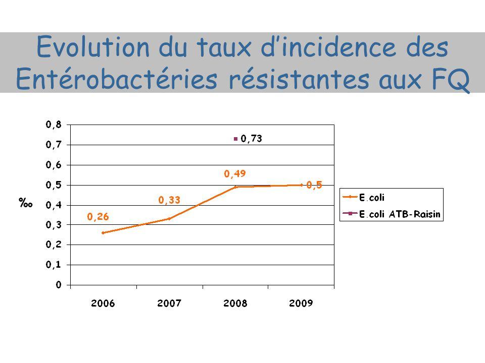 Evolution du taux dincidence des Entérobactéries résistantes aux FQ
