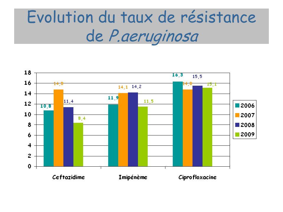 Evolution du taux de résistance de P.aeruginosa