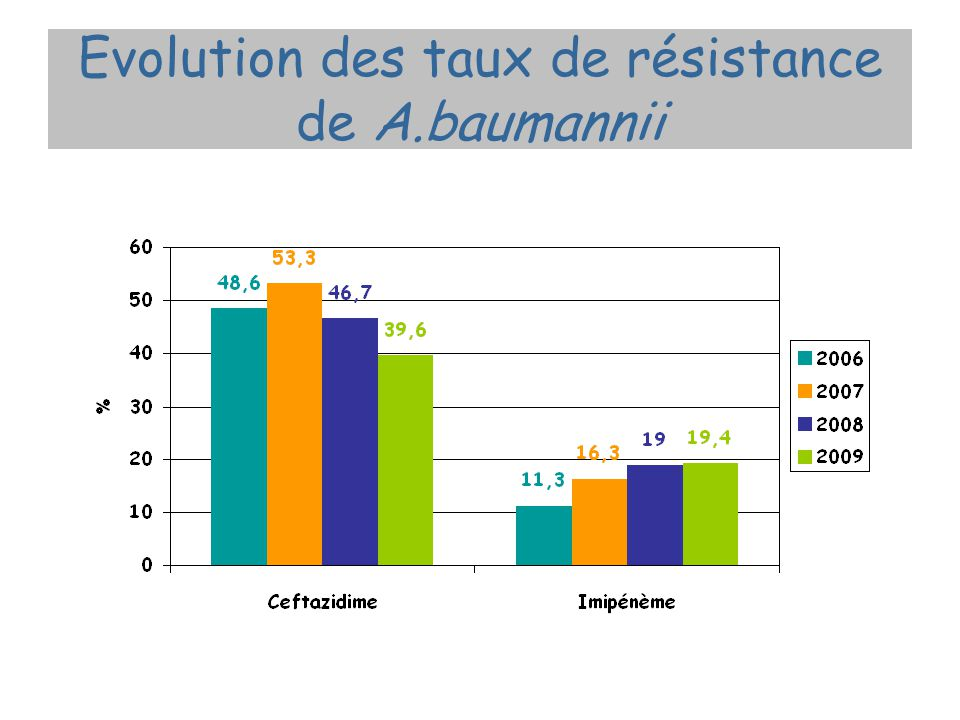 Evolution des taux de résistance de A.baumannii