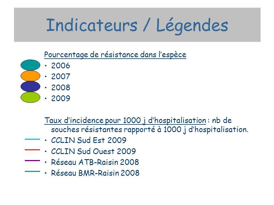 Indicateurs / Légendes Pourcentage de résistance dans lespèce 2006 2007 2008 2009 Taux dincidence pour 1000 j dhospitalisation : nb de souches résistantes rapporté à 1000 j dhospitalisation.