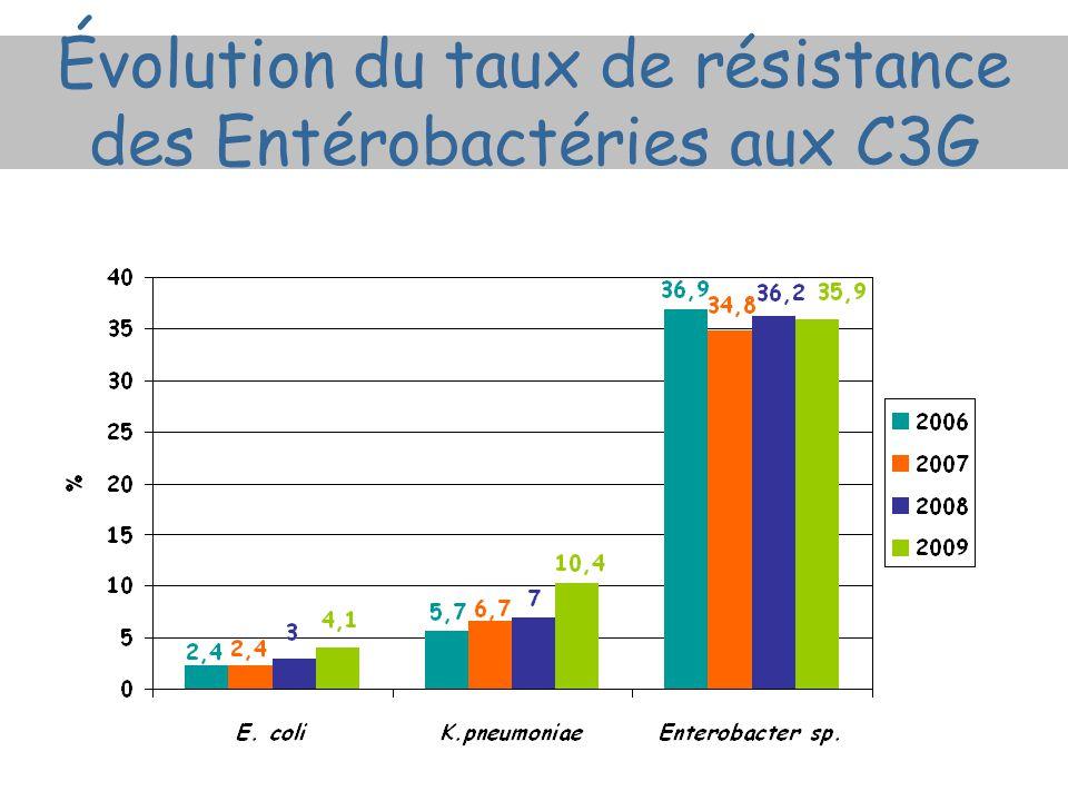 Évolution du taux de résistance des Entérobactéries aux C3G