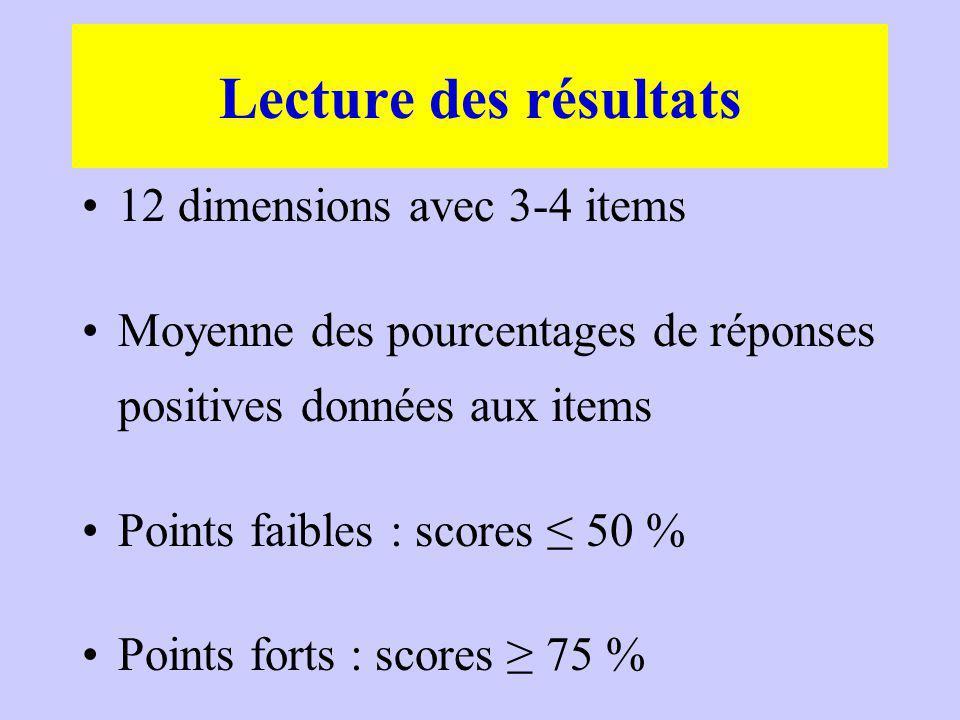 12 dimensions avec 3-4 items Moyenne des pourcentages de réponses positives données aux items Points faibles : scores 50 % Points forts : scores 75 % Lecture des résultats