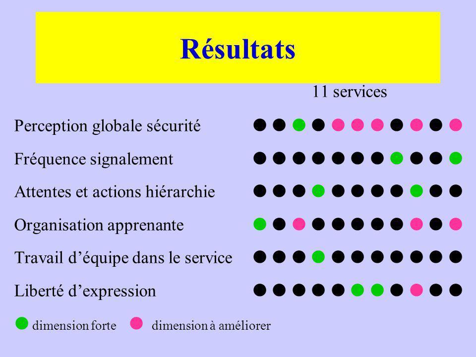 11 services Perception globale sécurité Fréquence signalement Attentes et actions hiérarchie Organisation apprenante Travail déquipe dans le service Liberté dexpression dimension forte dimension à améliorer Résultats