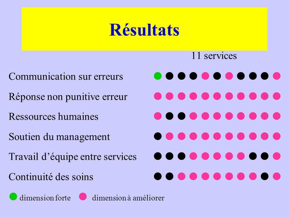 11 services Communication sur erreurs Réponse non punitive erreur Ressources humaines Soutien du management Travail déquipe entre services Continuité des soins dimension forte dimension à améliorer Résultats