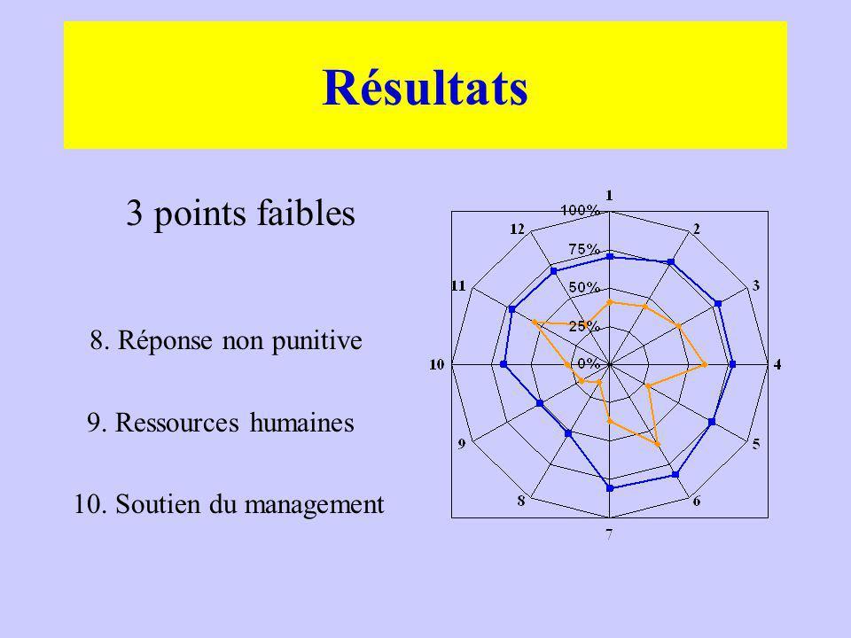 3 points faibles 8. Réponse non punitive 9. Ressources humaines 10. Soutien du management Résultats