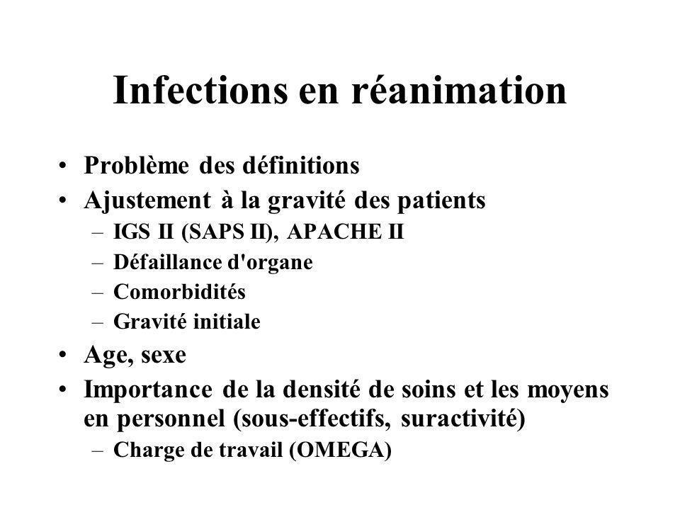 Infections en réanimation Problème des définitions Ajustement à la gravité des patients –IGS II (SAPS II), APACHE II –Défaillance d'organe –Comorbidit