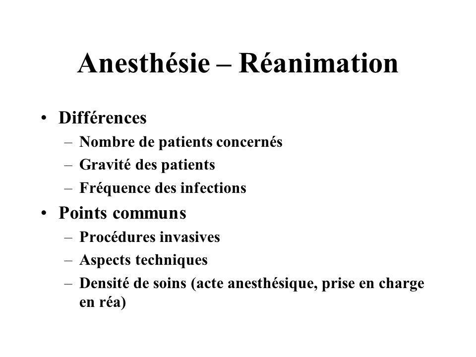 Anesthésie – Réanimation Différences –Nombre de patients concernés –Gravité des patients –Fréquence des infections Points communs –Procédures invasive