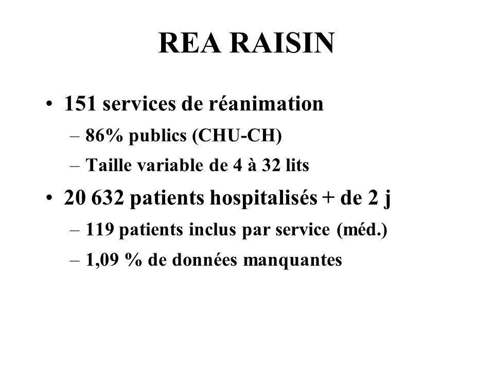 REA RAISIN 151 services de réanimation –86% publics (CHU-CH) –Taille variable de 4 à 32 lits 20 632 patients hospitalisés + de 2 j –119 patients inclu