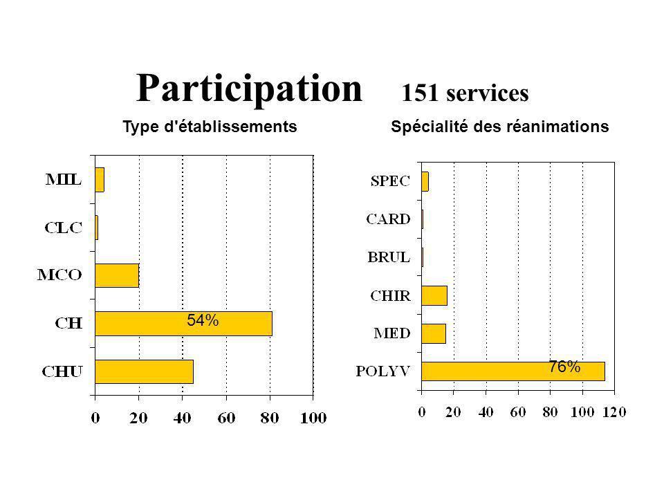 Participation 151 services Type d'établissementsSpécialité des réanimations 54% 76%