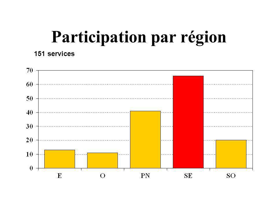 Participation par région 151 services