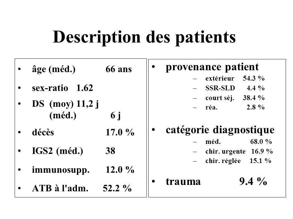 Description des patients âge (méd.) 66 ans sex-ratio 1.62 DS (moy)11,2 j (méd.) 6 j décès 17.0 % IGS2 (méd.) 38 immunosupp.12.0 % ATB à l'adm. 52.2 %