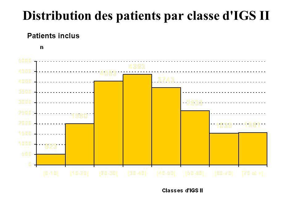 Distribution des patients par classe d'IGS II Patients inclus