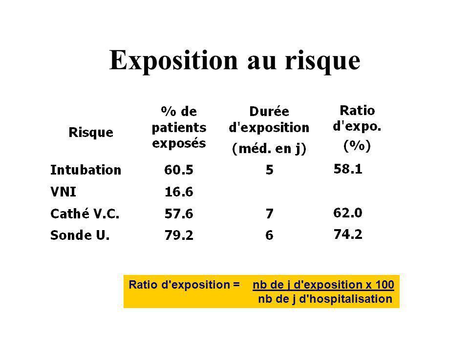 Exposition au risque Ratio d'exposition = nb de j d'exposition x 100 nb de j d'hospitalisation