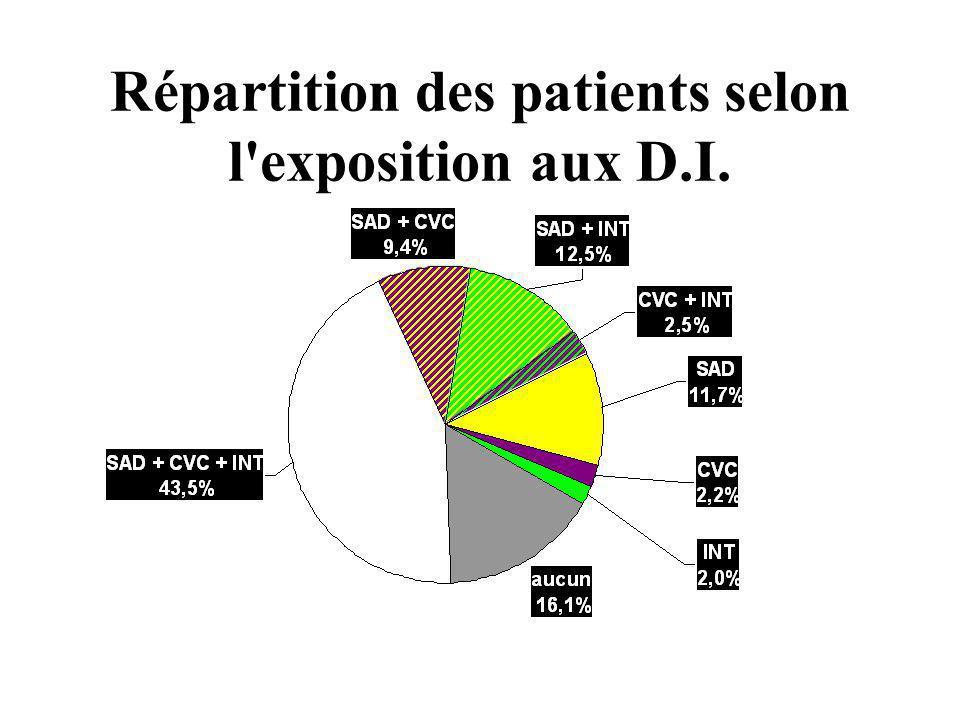 Répartition des patients selon l'exposition aux D.I.