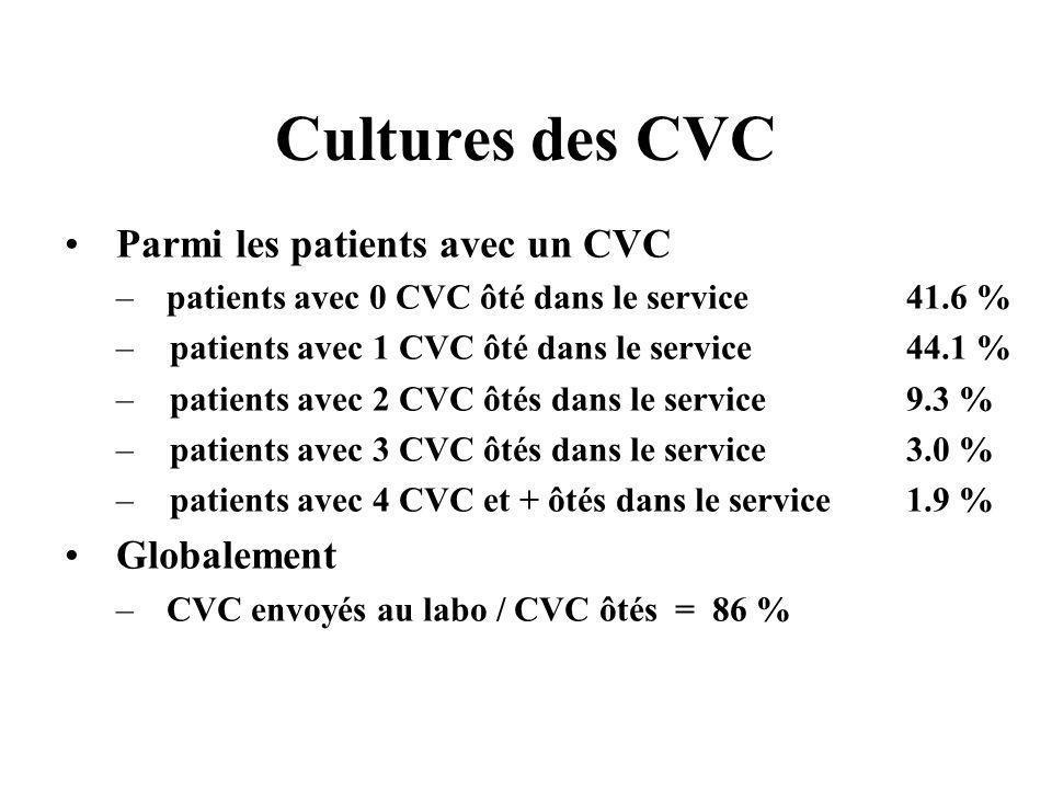 Cultures des CVC Parmi les patients avec un CVC –patients avec 0 CVC ôté dans le service 41.6 % –patients avec 1 CVC ôté dans le service 44.1 % –patie