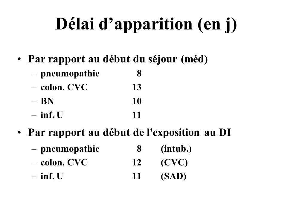 Délai dapparition (en j) Par rapport au début du séjour (méd) –pneumopathie 8 –colon. CVC13 –BN10 –inf. U11 Par rapport au début de l'exposition au DI