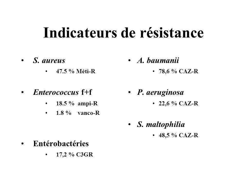 Indicateurs de résistance S. aureus 47.5 % Méti-R Enterococcus f+f 18.5 % ampi-R 1.8 % vanco-R Entérobactéries 17,2 % C3GR A. baumanii 78,6 % CAZ-R P.