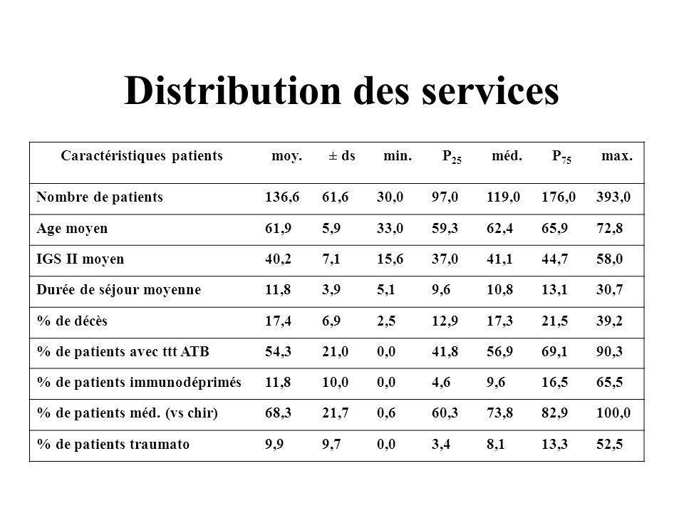 Distribution des services Caractéristiques patients moy.± dsmin.P 25 méd.P 75 max. Nombre de patients136,661,630,097,0119,0176,0393,0 Age moyen61,95,9