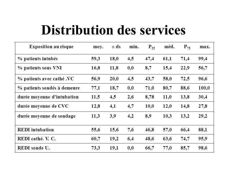 Distribution des services Exposition au risque moy.± dsmin.P 25 méd.P 75 max. % patients intubés59,318,04,547,461,171,499,4 % patients sous VNI16,811,