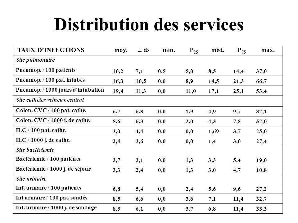 Distribution des services TAUX DINFECTIONSmoy.± dsmin.P 25 méd.P 75 max. Site pulmonaire Pneumop. / 100 patients 10,27,10,55,08,514,437,0 Pneumop. / 1