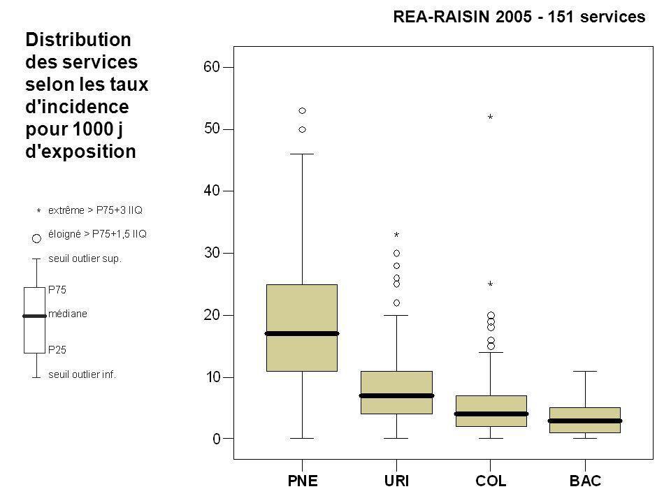 Distribution des services selon les taux d'incidence pour 1000 j d'exposition REA-RAISIN 2005 - 151 services