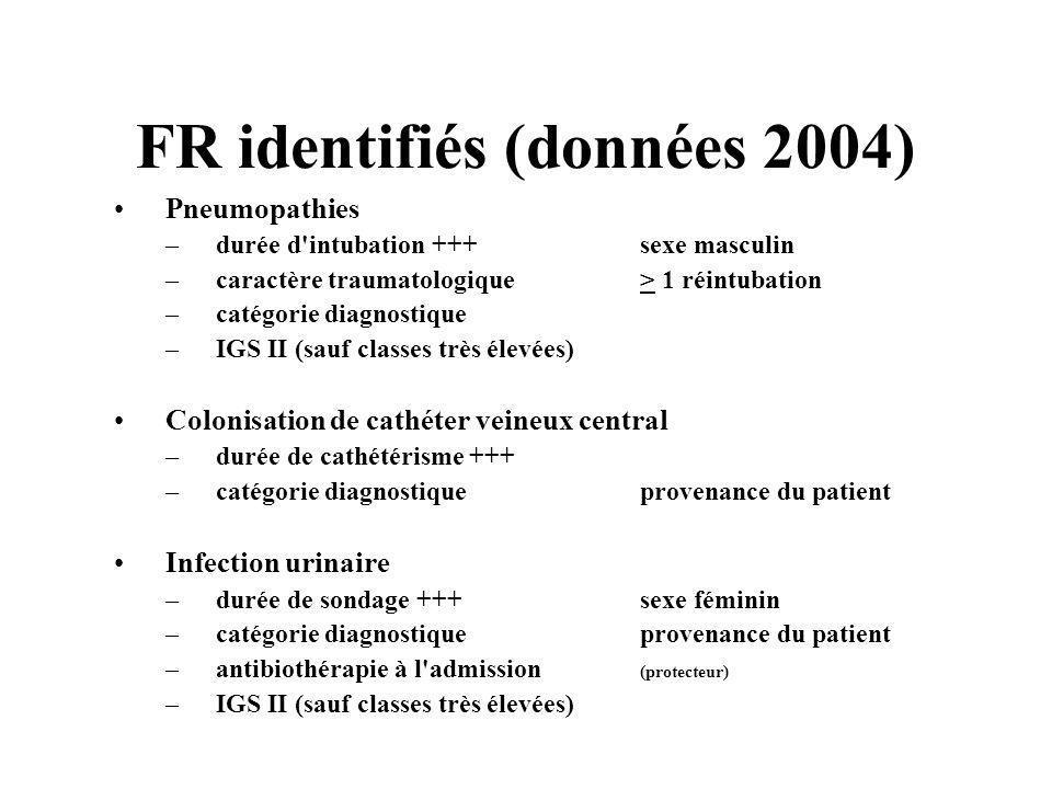 FR identifiés (données 2004) Pneumopathies –durée d'intubation +++ sexe masculin –caractère traumatologique > 1 réintubation –catégorie diagnostique –