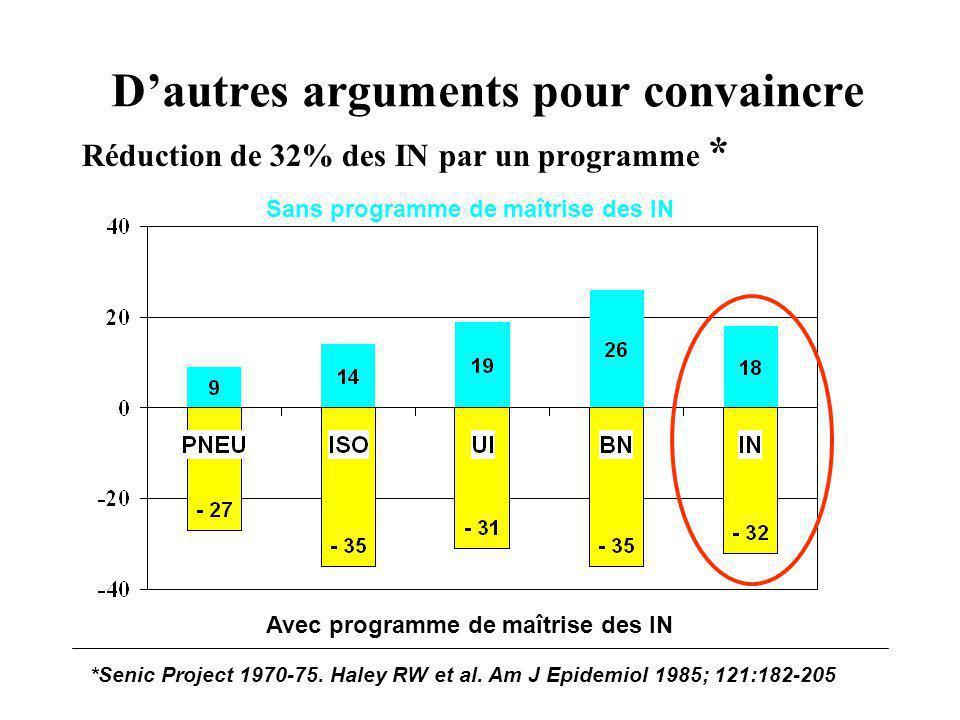 Dautres arguments pour convaincre Réduction de 32% des IN par un programme * Avec programme de maîtrise des IN Sans programme de maîtrise des IN *Seni