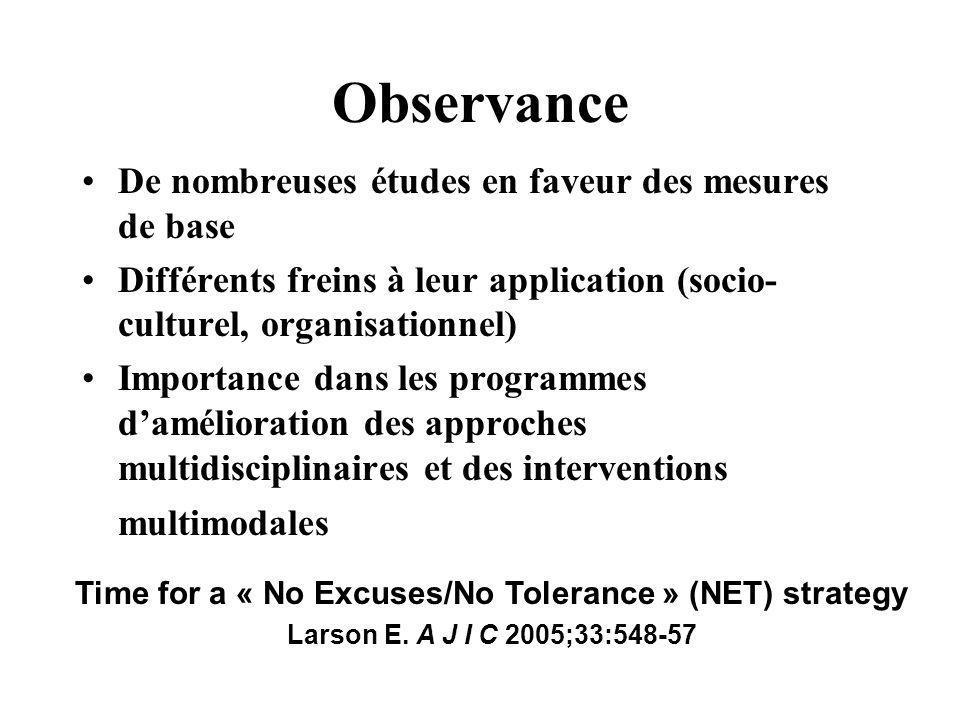 Observance De nombreuses études en faveur des mesures de base Différents freins à leur application (socio- culturel, organisationnel) Importance dans