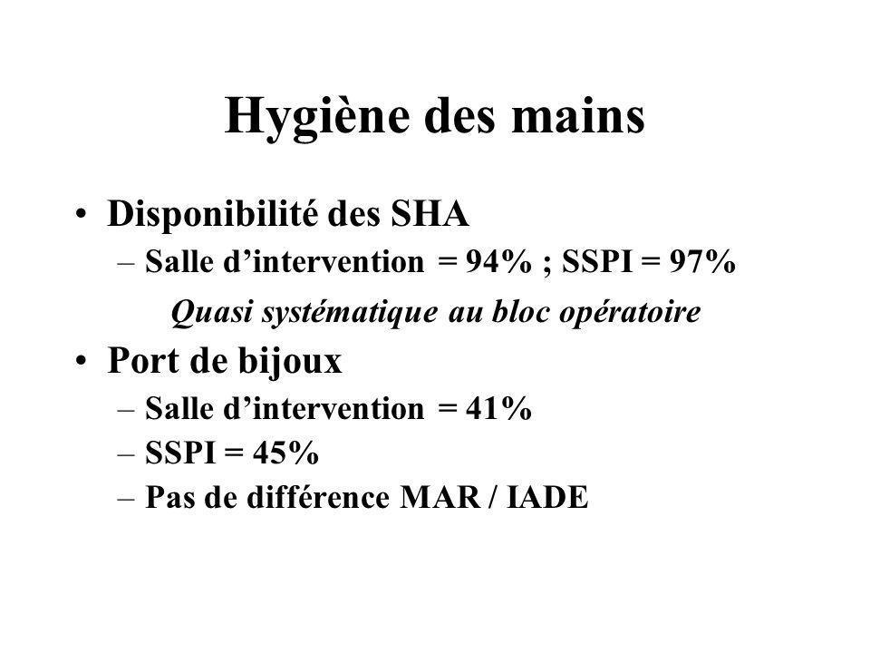Hygiène des mains Disponibilité des SHA –Salle dintervention = 94% ; SSPI = 97% Quasi systématique au bloc opératoire Port de bijoux –Salle dintervent