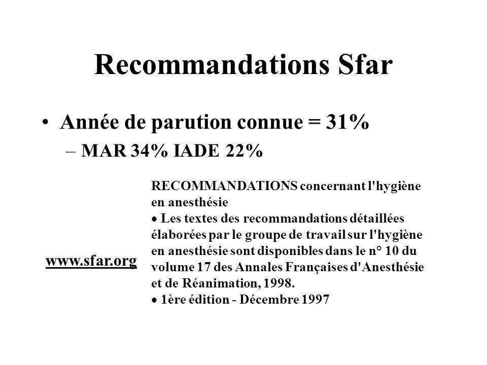 Recommandations Sfar Année de parution connue = 31% –MAR 34% IADE 22% RECOMMANDATIONS concernant l'hygiène en anesthésie Les textes des recommandation