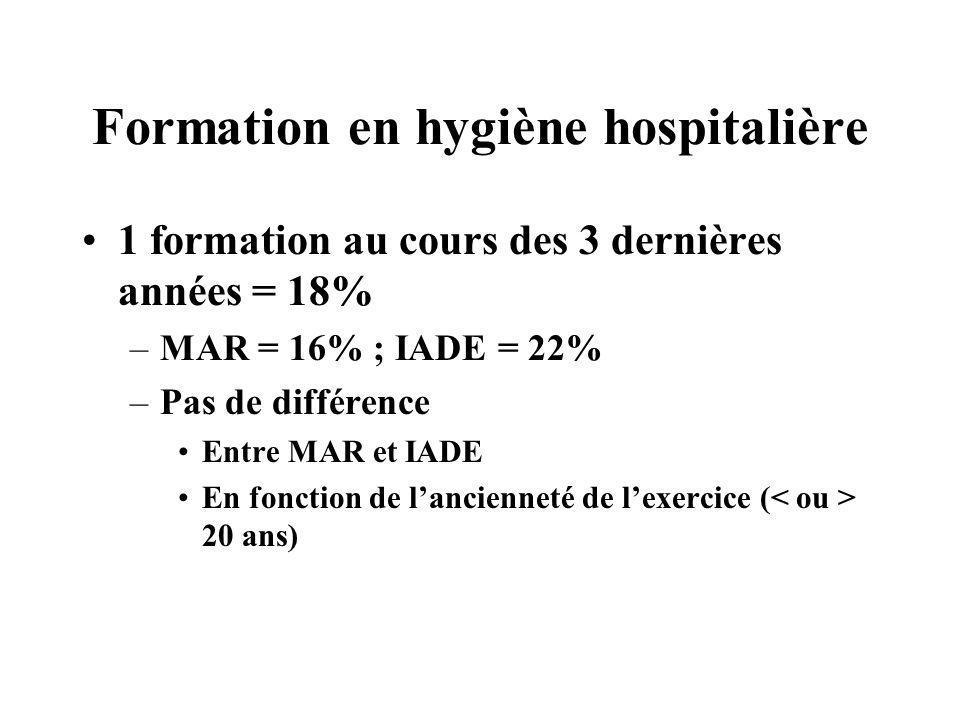 Formation en hygiène hospitalière 1 formation au cours des 3 dernières années = 18% –MAR = 16% ; IADE = 22% –Pas de différence Entre MAR et IADE En fo