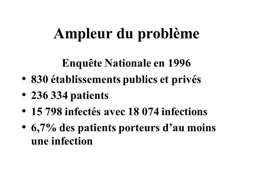 Ampleur du problème Enquête Nationale en 2001 1 533 établissements publics et privés 305 656 patients 18 042 infectés avec 19 640 infections 5,9% des patients porteurs dau moins une infection