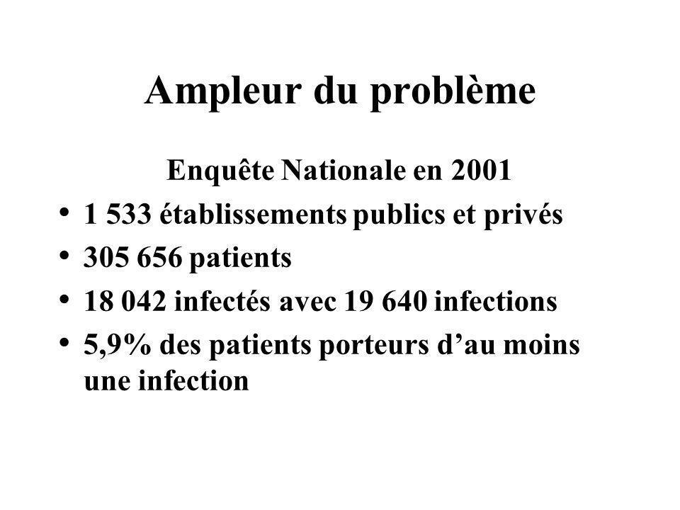 Ampleur du problème Enquête Nationale en 2006 2 337 établissements publics et privés 358 467 patients 17 820 infectés avec 19 296 infections 4,97% des patients porteurs dau moins une infection