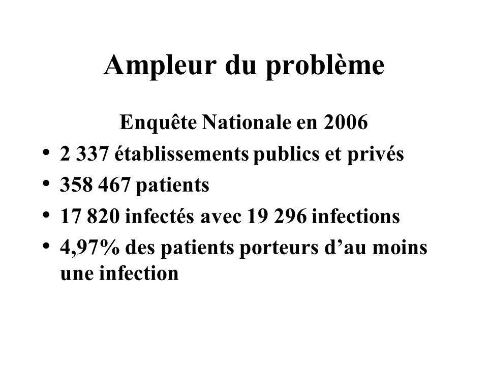 Ampleur du problème Enquête Nationale en 2006 2 337 établissements publics et privés 358 467 patients 17 820 infectés avec 19 296 infections 4,97% des