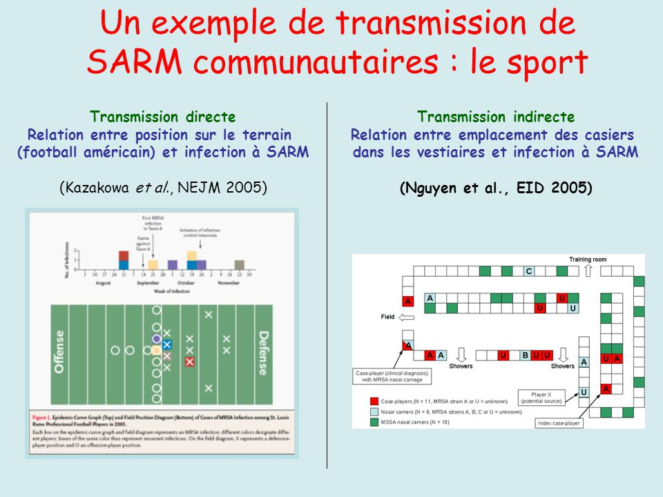 Un exemple de transmission de SARM communautaires : le sport Transmission directe Relation entre position sur le terrain (football américain) et infec