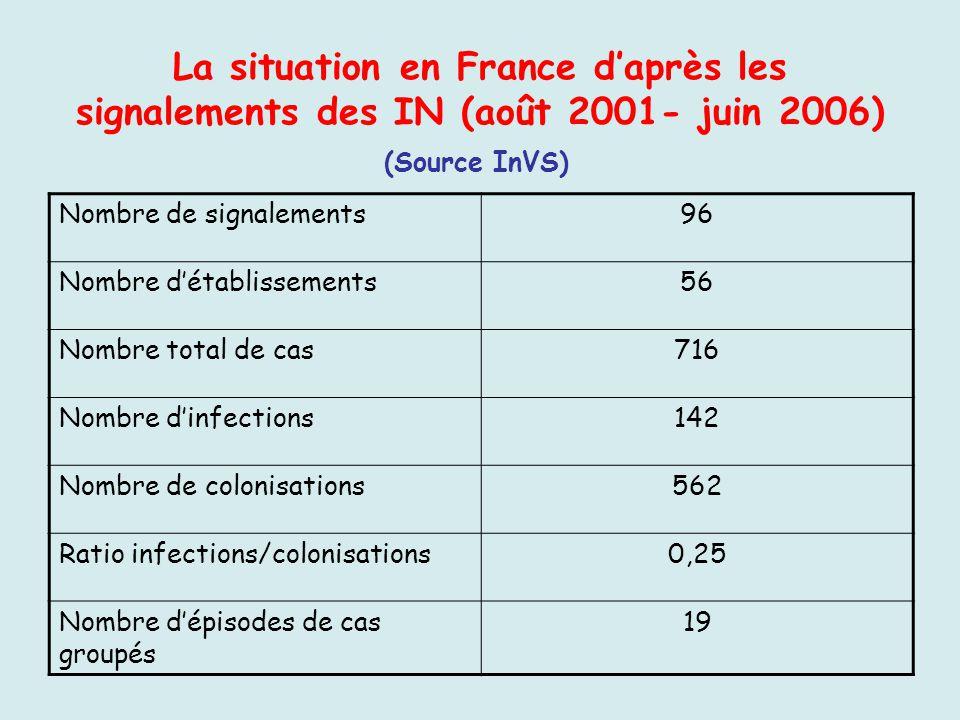 La situation en France daprès les signalements des IN (août 2001- juin 2006) Nombre de signalements96 Nombre détablissements56 Nombre total de cas716