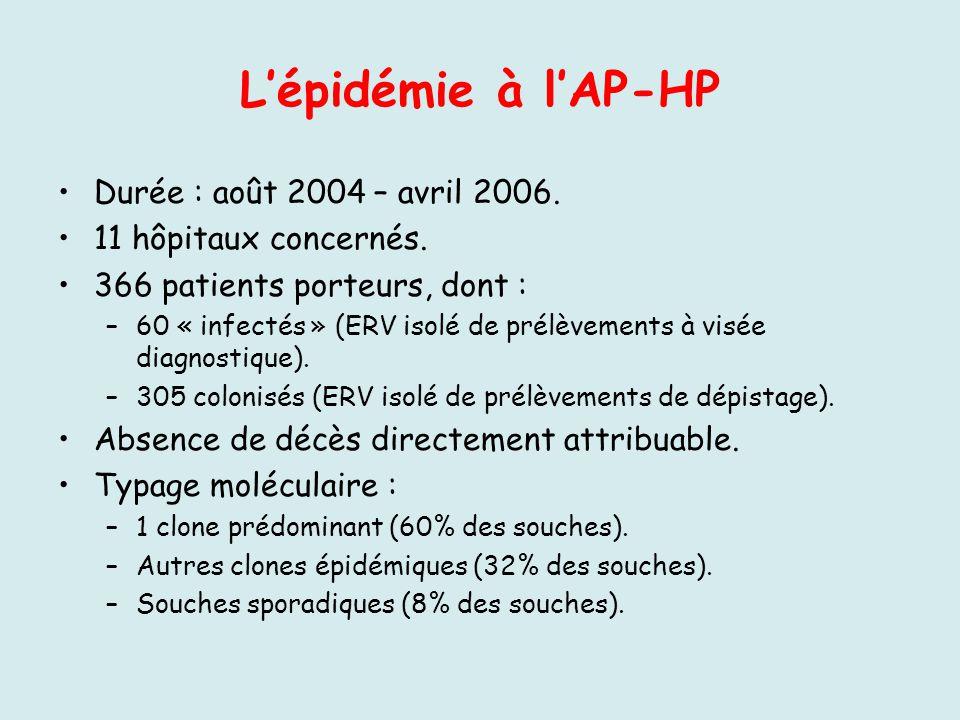Lépidémie à lAP-HP Durée : août 2004 – avril 2006. 11 hôpitaux concernés. 366 patients porteurs, dont : –60 « infectés » (ERV isolé de prélèvements à
