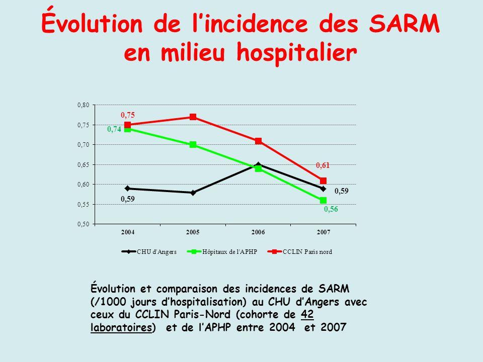 Évolution et comparaison des incidences de SARM (/1000 jours dhospitalisation) au CHU dAngers avec ceux du CCLIN Paris-Nord (cohorte de 42 laboratoire