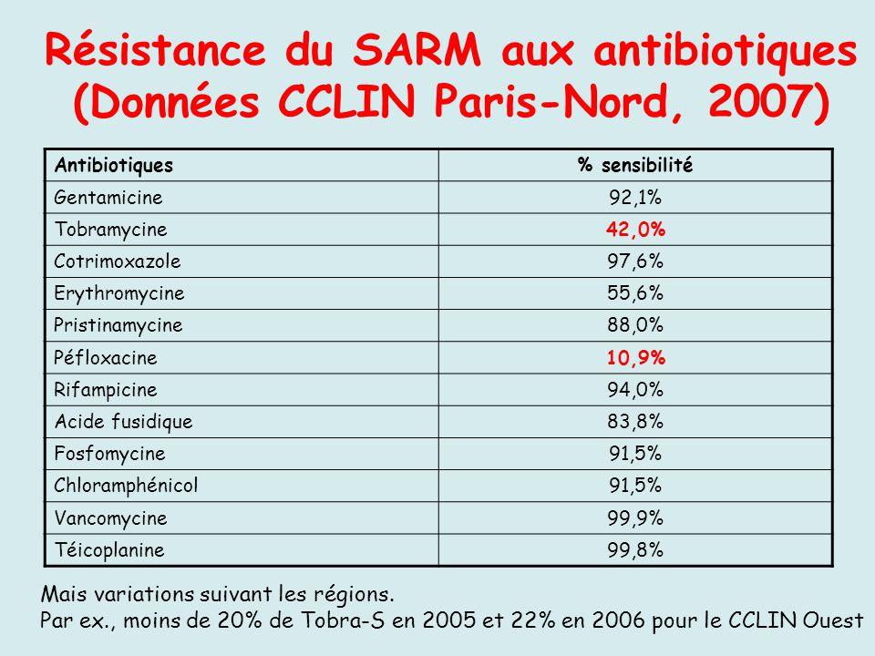 Résistance du SARM aux antibiotiques (Données CCLIN Paris-Nord, 2007) Antibiotiques% sensibilité Gentamicine92,1% Tobramycine42,0% Cotrimoxazole97,6%