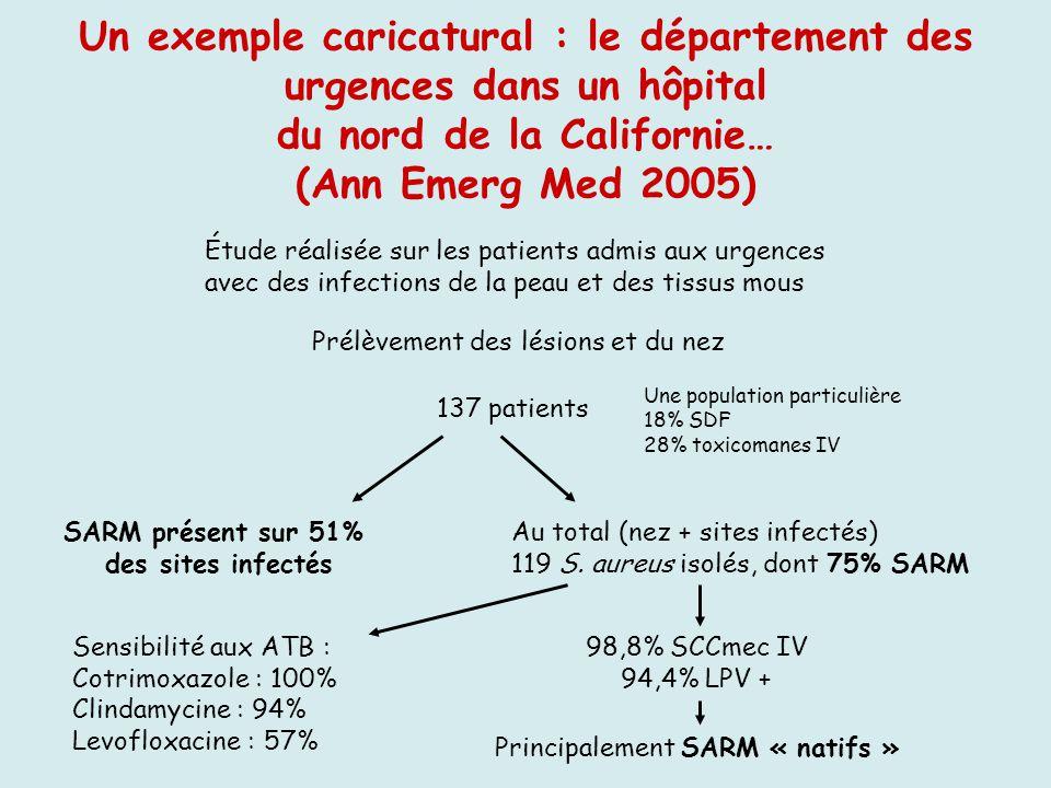 Un exemple caricatural : le département des urgences dans un hôpital du nord de la Californie… (Ann Emerg Med 2005) Étude réalisée sur les patients ad