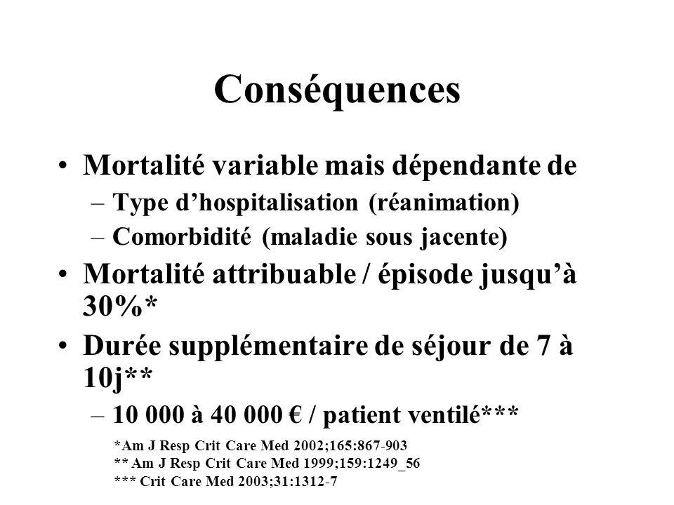 Conséquences Mortalité variable mais dépendante de –Type dhospitalisation (réanimation) –Comorbidité (maladie sous jacente) Mortalité attribuable / ép