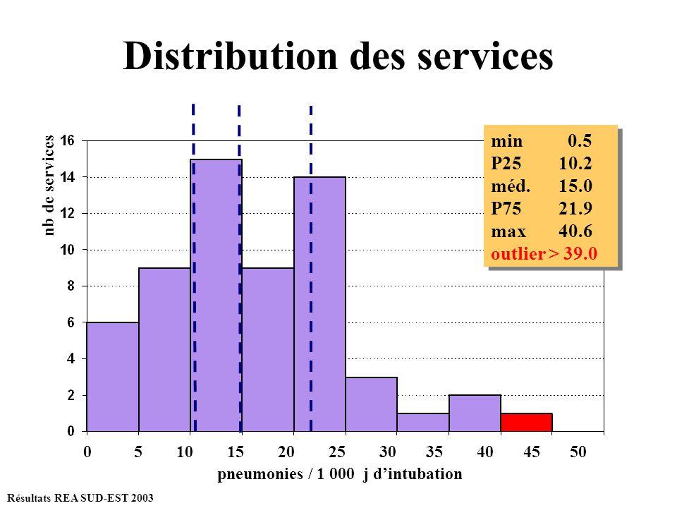 Distribution des services min 0.5 P25 10.2 méd.15.0 P75 21.9 max 40.6 outlier > 39.0 min 0.5 P25 10.2 méd.15.0 P75 21.9 max 40.6 outlier > 39.0 nb de
