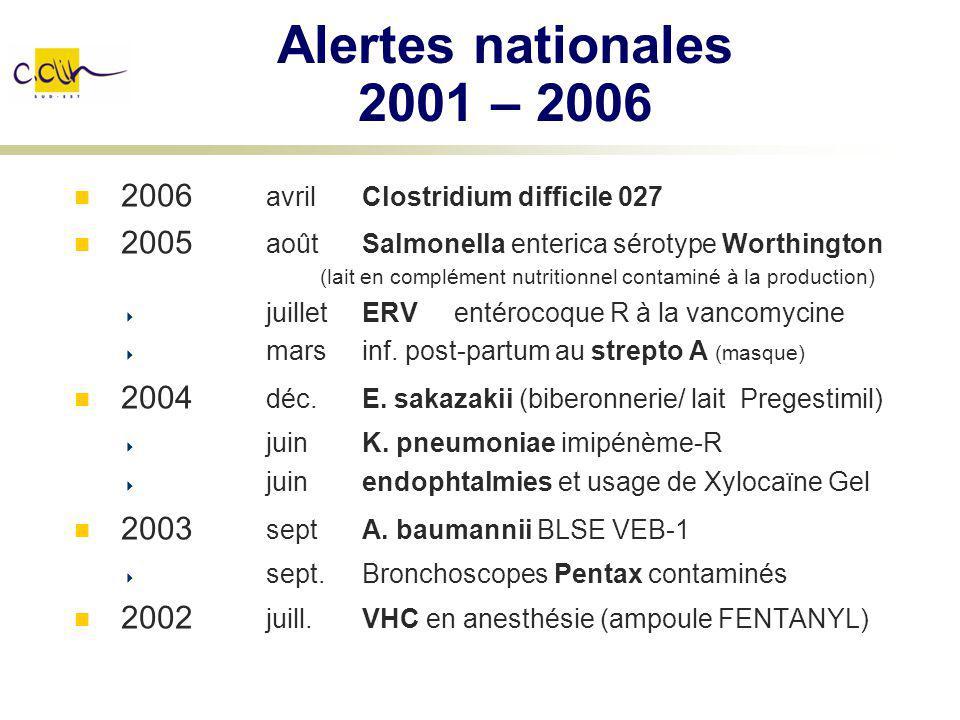 Alertes nationales 2001 – 2006 2006 avrilClostridium difficile 027 2005 aoûtSalmonella enterica sérotype Worthington (lait en complément nutritionnel