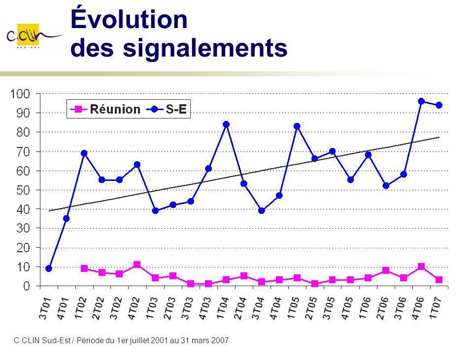 Évolution des signalements C.CLIN Sud-Est / Période du 1er juillet 2001 au 31 mars 2007