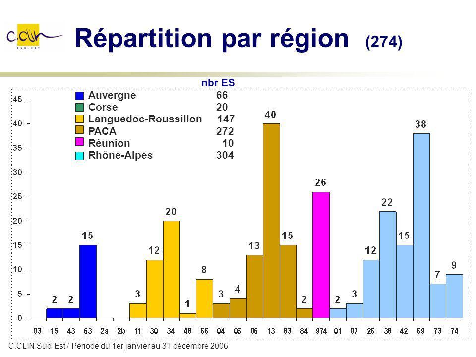 Répartition par région (274) nbr ES Auvergne 66 Corse 20 Languedoc-Roussillon 147 PACA 272 Réunion 10 Rhône-Alpes 304 C.CLIN Sud-Est / Période du 1er