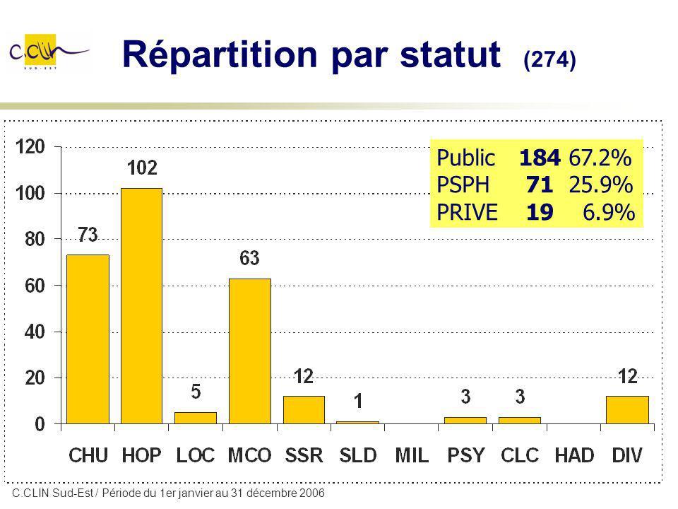 Répartition par statut (274) Public 184 67.2% PSPH 71 25.9% PRIVE 19 6.9% C.CLIN Sud-Est / Période du 1er janvier au 31 décembre 2006